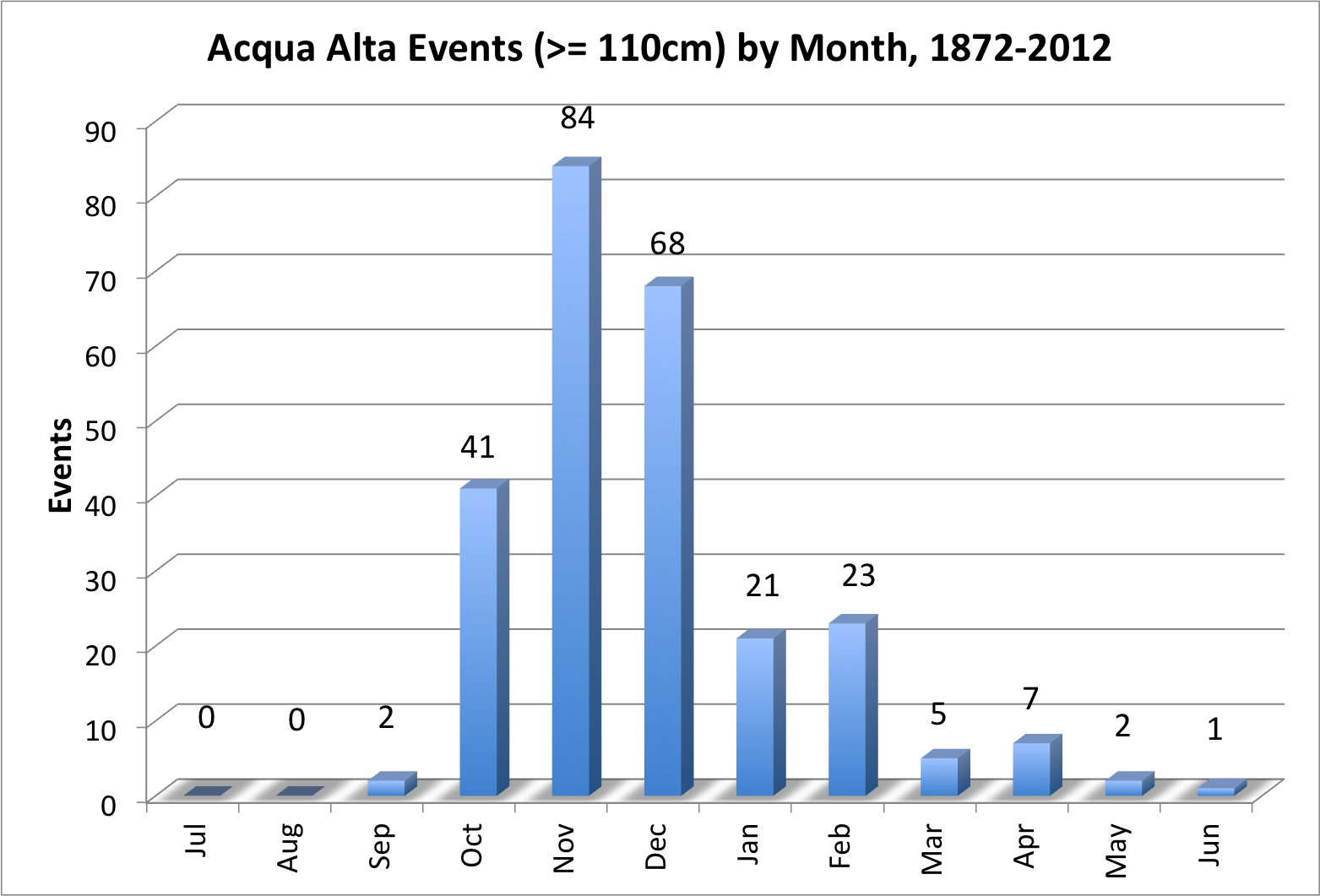 Venice in november acqua alta risk suitcasejournal graph created using data from city of venice nvjuhfo Choice Image