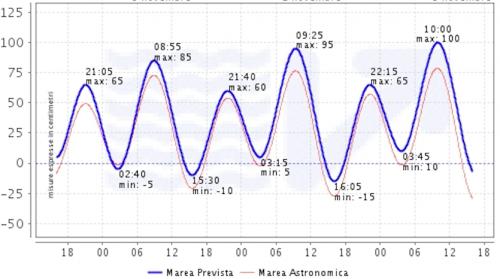 Venice Tide Chart