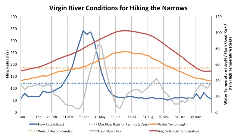 Virgin River Conditions for Hiking the Narrows Graph